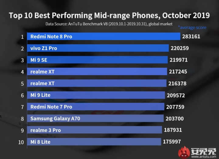 smartphones  Antutu Android Xiaomi-prestanda