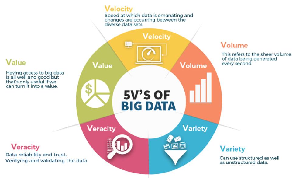 Förstå Big Data och dess egenskaper
