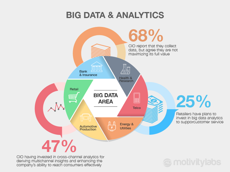 Förstå Big Data och dess fördelar