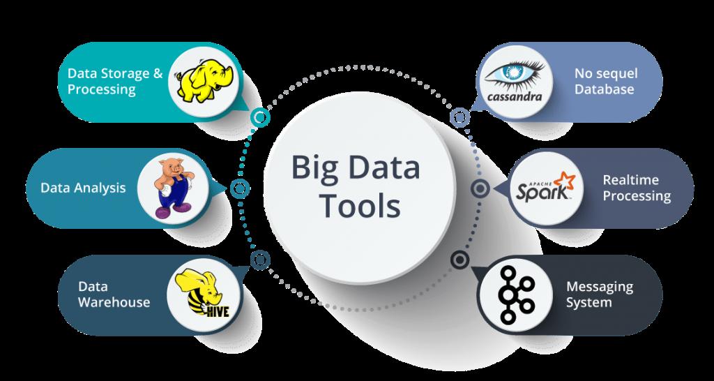 Att förstå Big Data är