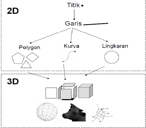 Mengenali Fungsi Simulasi Visual Dalam Pelbagai Perkara Visual