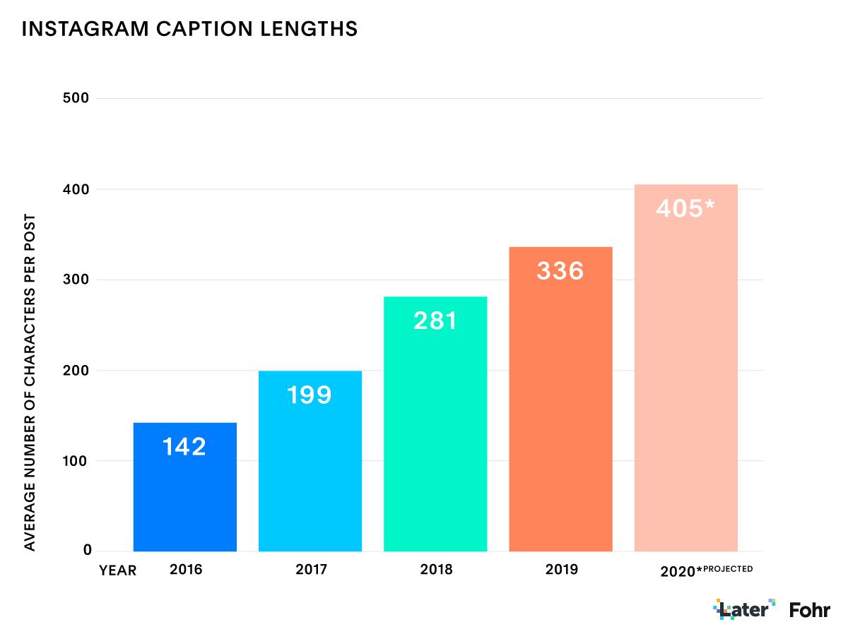 Trạng thái Instagram Báo cáo tiếp thị của Influencer: Độ dài chú thích