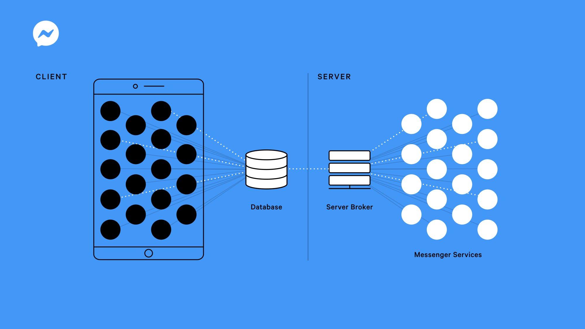 Facebook Messenger kommer att vara enklare, snabbare och minimalistisk 1