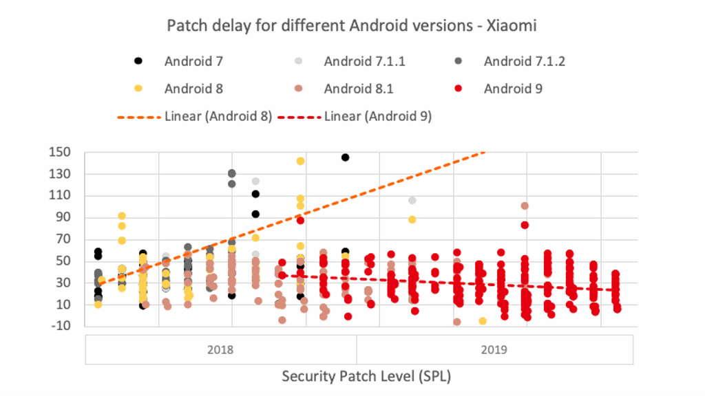 Mesačné aktualizácie zabezpečenia pre Android smartphones