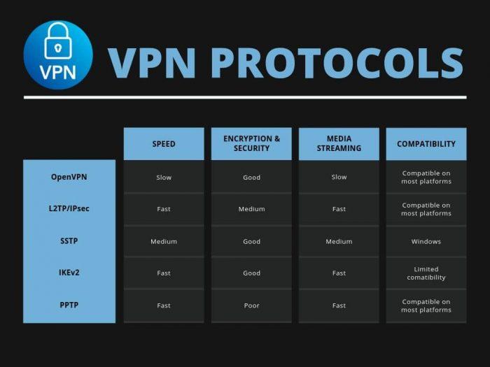 Giao thức VPN là gì và VPN hoạt động như thế nào? 1