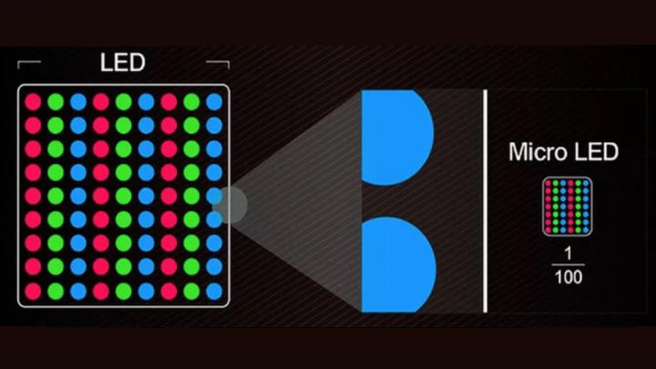 Hình ảnh so sánh giữa LED và MicroLED cho màn hình