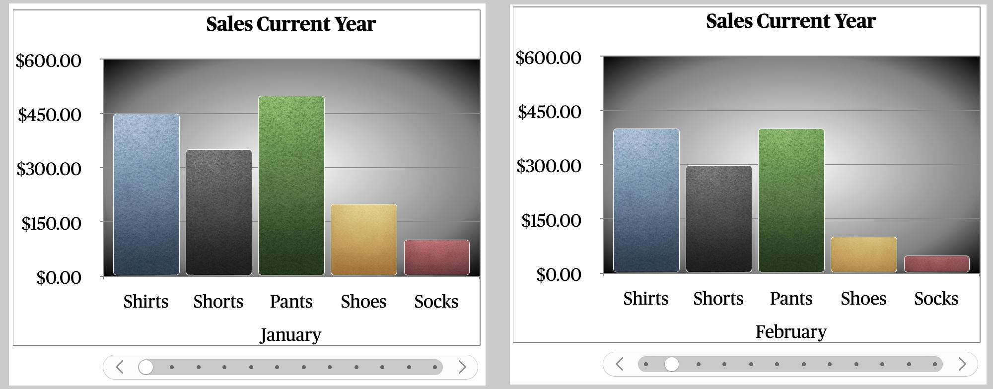 Biểu đồ tương tác bằng số Mac