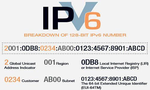 Nová fáza pripojenia na WWW začala s protokolom IPv6 4