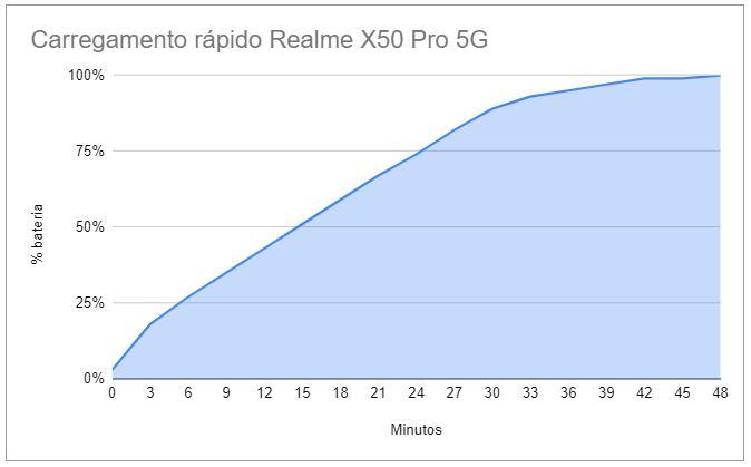 Recenzia Realme X50 Pro 5G - moderný vlajkový vrah? 14