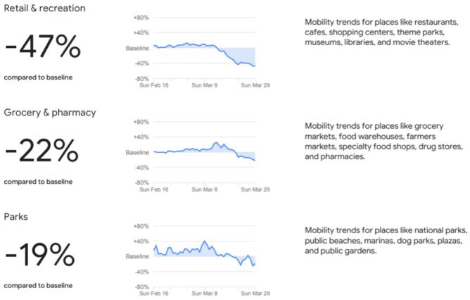 Správy spoločnosti Google o mobilite v komunite ukazujú, ako koronavírus zmenil spoločnosť (aktualizované) 12