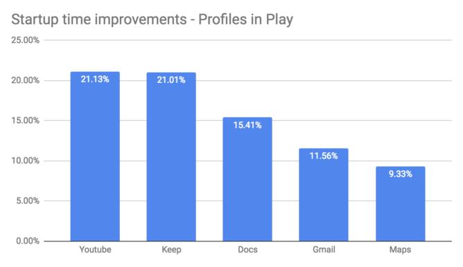 Android Q inkluderar några ART-relaterade prestationsvinster, utvecklare kan förvänta sig snabbare applanseringar och förbättrad skräpsamling 1