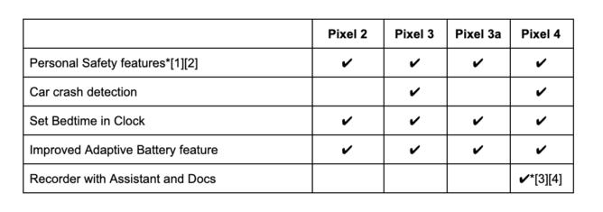 Tretí pokles funkcií Pixel od spoločnosti Google je tu s novými bezpečnostnými funkciami, integráciou nahrávania, nástrojmi na správu spánku a ďalšími funkciami 2