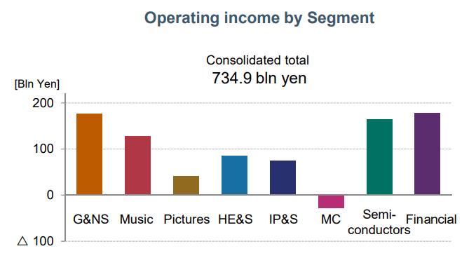 [Update: Mass job cuts expected] Sony kommer att slå samman alla konsumentelektronikavdelningar efter att mobilen förlorar nästan en miljard dollar på ett år 1