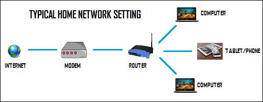 Typické nastavenie domácej siete