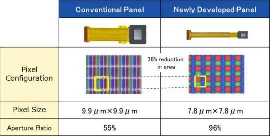 Modul displeja s jedným objektívom Sony