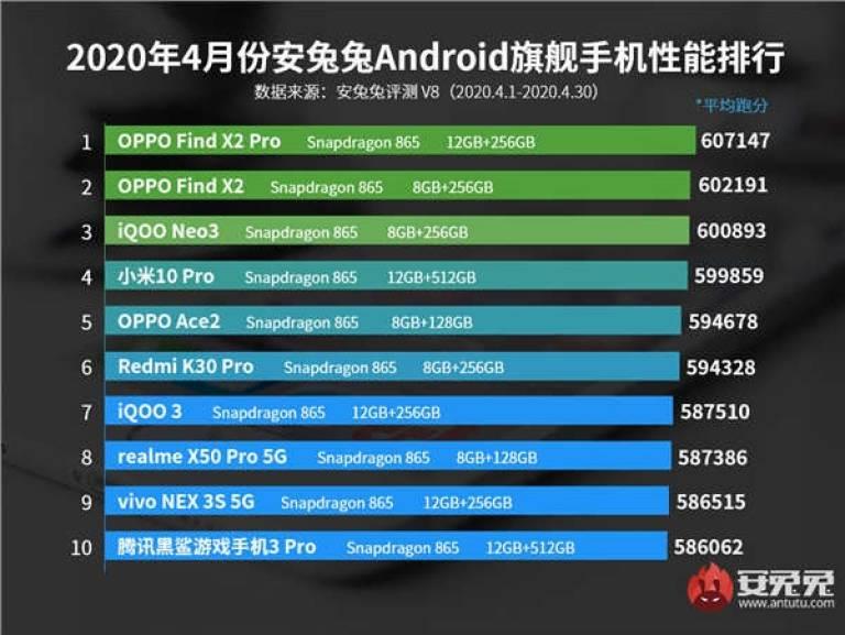 Výkonnejší Androidsmartphones: Snapdragon 865 dominuje medzi top 10 1