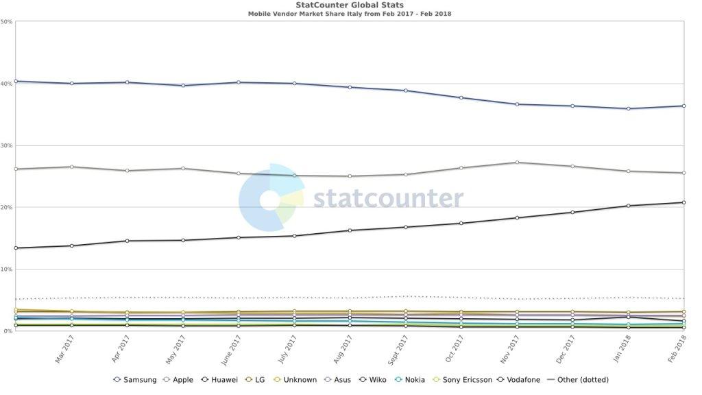 Poskytovateľ služieb StatCounter IT mesačne 201702 201802