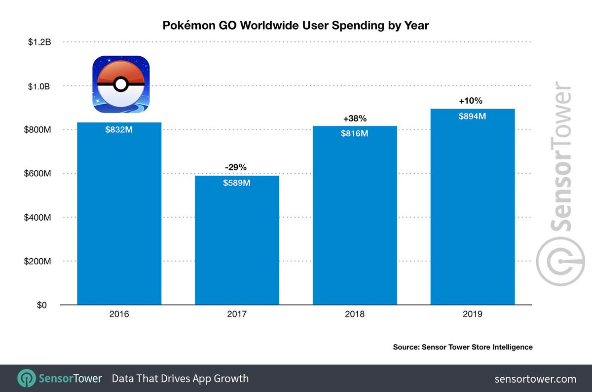 Pokémon Go nunca foi embora - 2019 foi o ano mais lucrativo de todos os tempos 2
