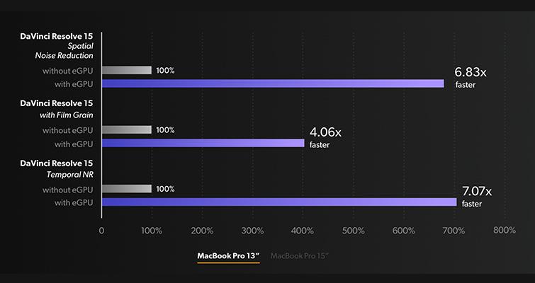 Notícias de última hora: Blackmagic anuncia Blackmagic eGPU 3