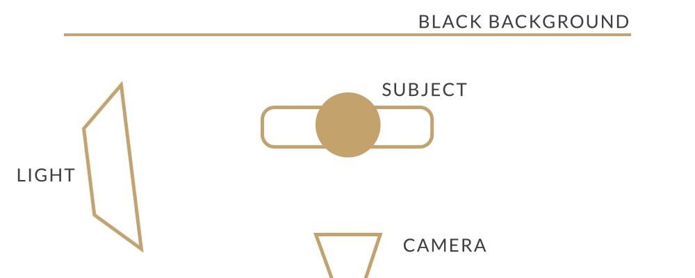 Iluminação discreta: diagrama