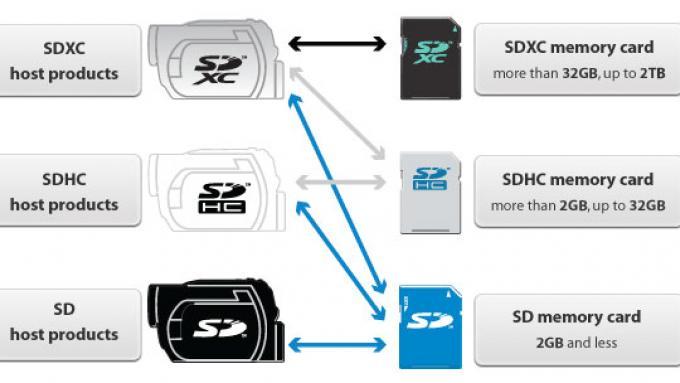 Como escolher um cartão SD: Classificações de classe e velocidade explicadas 1
