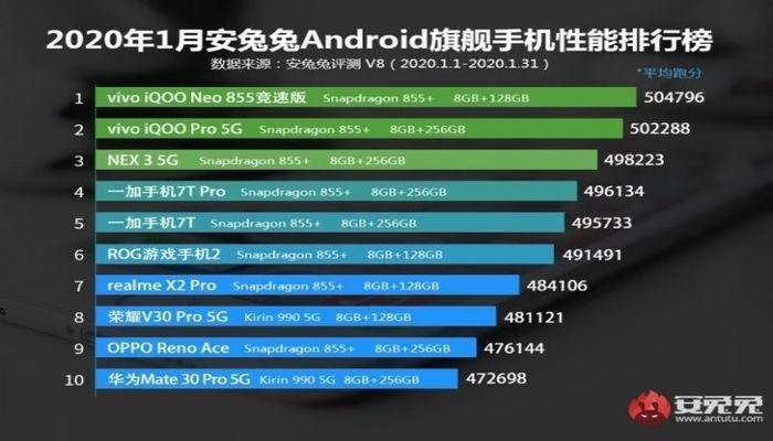AnTuTu-janeiro 2020-700x400-tonin-Android-smartphone-power-ranking