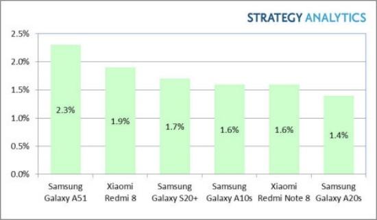 Novo relatório sugere da Samsung Galaxy O S20 + realmente vendeu muito bem no primeiro trimestre