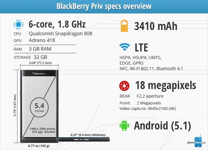 Revisão do BlackBerry PRIV