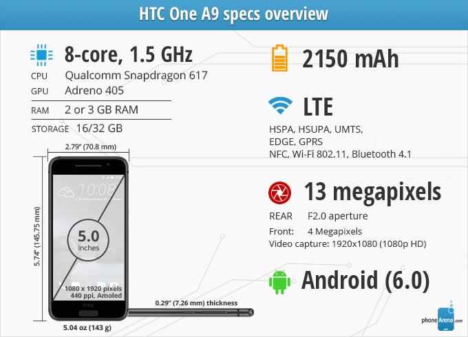 Avaliação do HTC One A9
