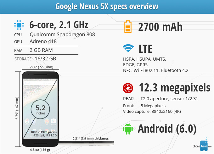 Revisão do Google Nexus 5X