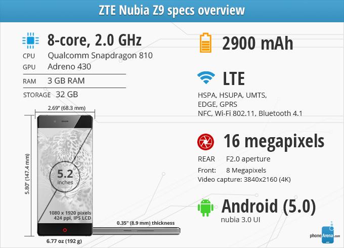 Avaliação do ZTE Nubia Z9