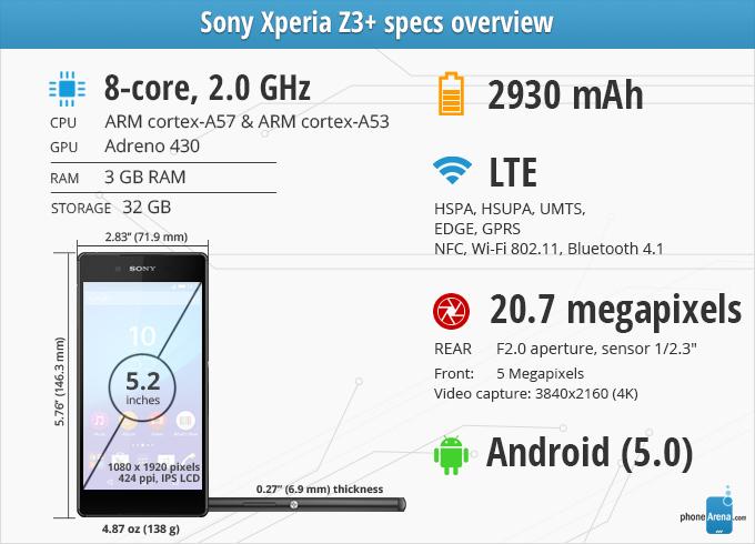 Avaliação do Sony Xperia Z3 +
